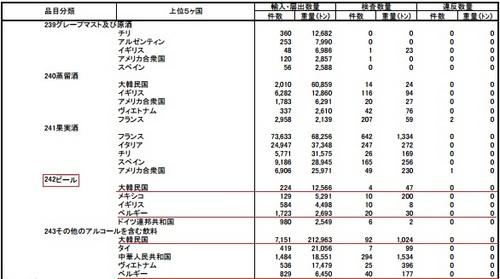 23年度輸入食品監視統計 ビール