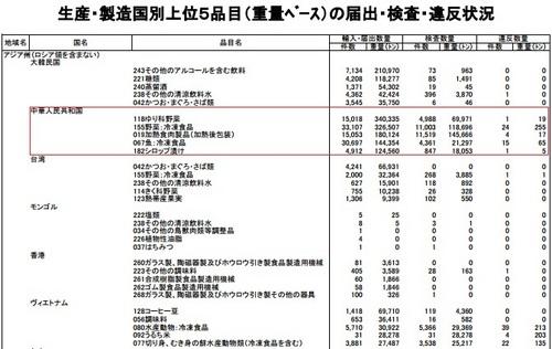 24年度輸入食品監視統計 アジア