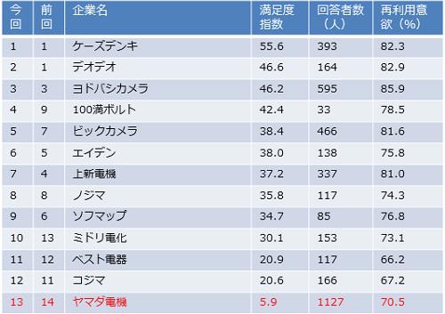 家電 アフターケア満足度 2011