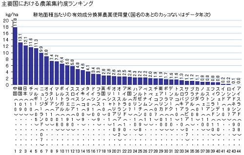 主要国における農薬集約度ランキング