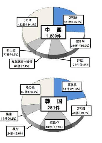 国籍等別の罪種等別検挙件数